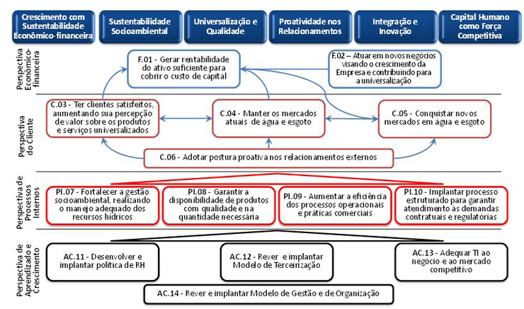 volkswagen do brasil balanced scorecard Having developed the balanced scorecard, and introduced it in their  strategic  maps, an example of which comes from volkswagen brasil.