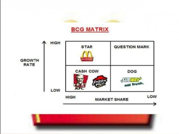 bcg matrix of mcdonalds Essays - largest database of quality sample essays and research papers on bcg matrix of mcdonalds.
