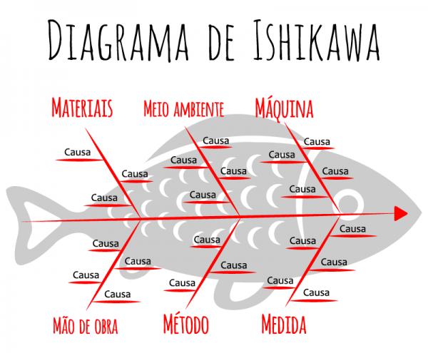 Método Ishikaua